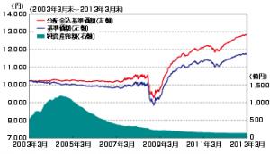 20131114-saizo-chart