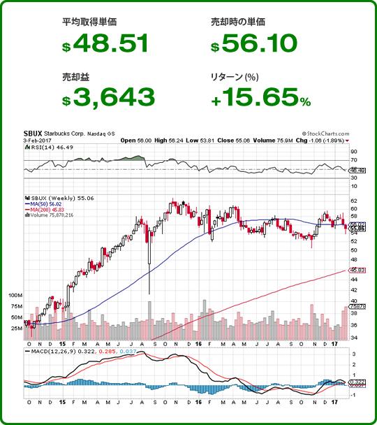 米国株 スターバックス