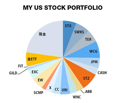 米国株 ポートフォリオ2