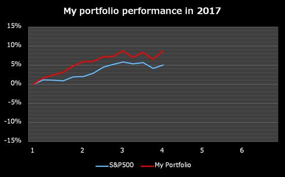 米国株 株式投資 成績