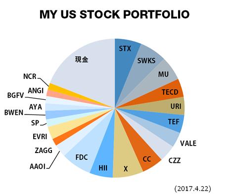 米国株 ポートフォリオ
