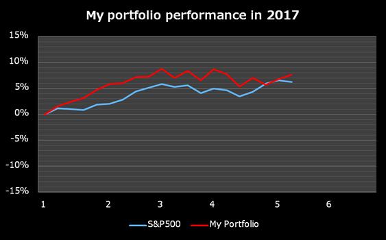 米国株 運用成績