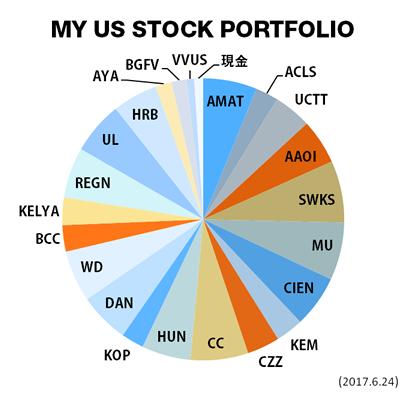 米国株 最新ポートフォリオ