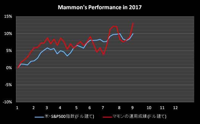 0902_performance